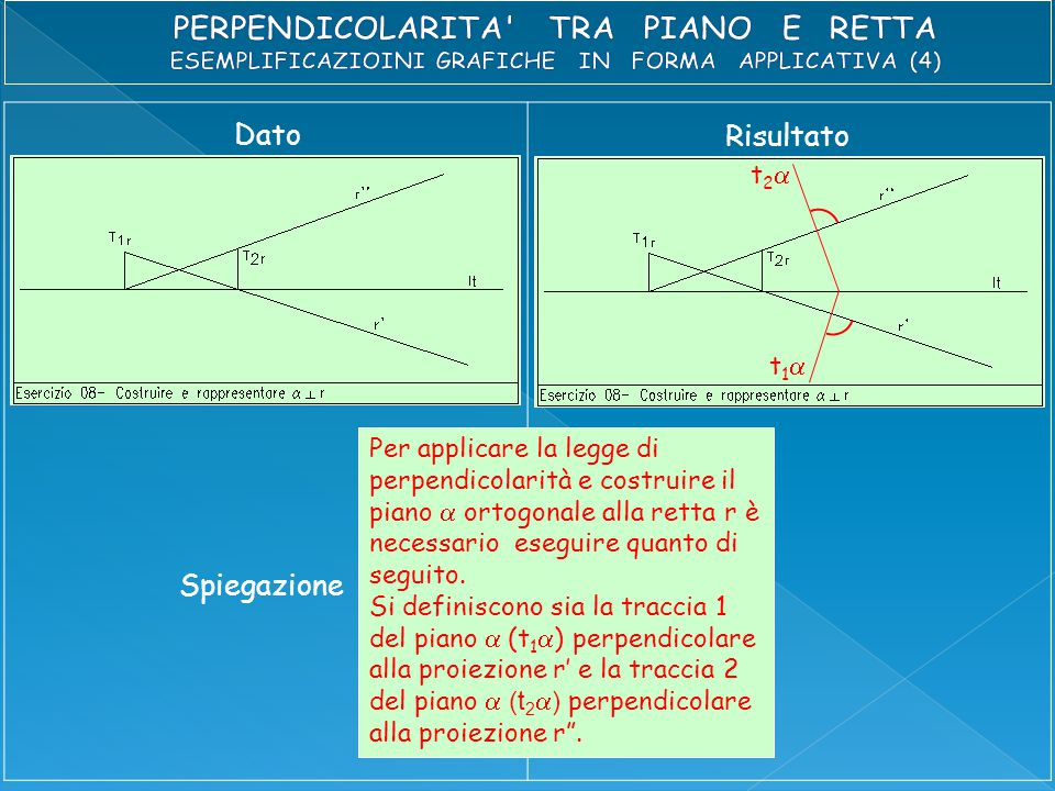 Dato Risultato Per applicare la legge di perpendicolarità e costruire il piano  ortogonale alla retta r è necessario eseguire quanto di seguito.