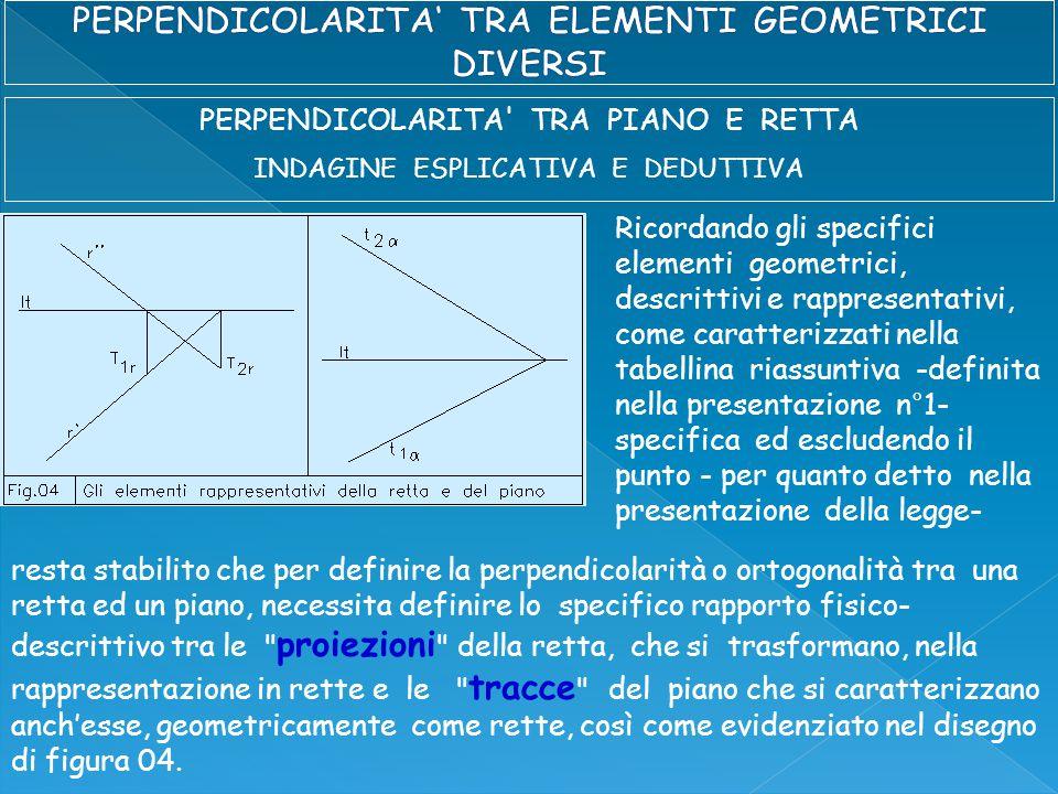 PERPENDICOLARITA TRA PIANO E RETTA INDAGINE ESPLICATIVA E DEDUTTIVA Ricordando gli specifici elementi geometrici, descrittivi e rappresentativi, come caratterizzati nella tabellina riassuntiva -definita nella presentazione n°1- specifica ed escludendo il punto - per quanto detto nella presentazione della legge- resta stabilito che per definire la perpendicolarità o ortogonalità tra una retta ed un piano, necessita definire lo specifico rapporto fisico- descrittivo tra le proiezioni della retta, che si trasformano, nella rappresentazione in rette e le tracce del piano che si caratterizzano anch'esse, geometricamente come rette, così come evidenziato nel disegno di figura 04.