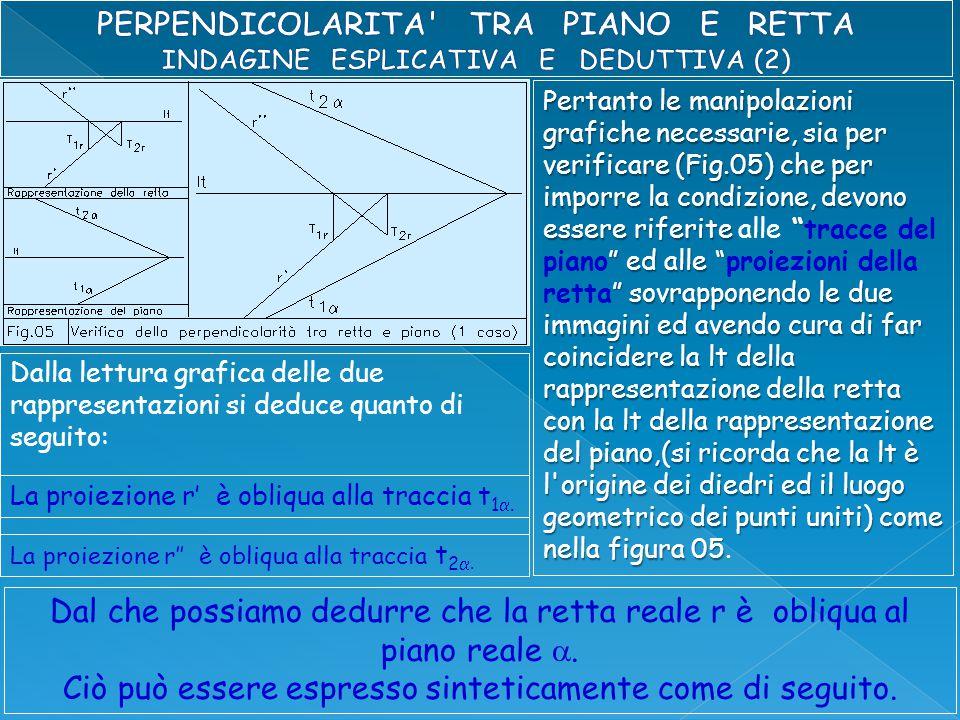 Pertanto le manipolazioni grafiche necessarie, sia per verificare (Fig.05) che per imporre la condizione, devono essere riferite ed alle sovrapponendo le due immagini ed avendo cura di far coincidere la lt della rappresentazione della retta con la lt della rappresentazione del piano,(si ricorda che la lt è l origine dei diedri ed il luogo geometrico dei punti uniti) come nella figura 05 Pertanto le manipolazioni grafiche necessarie, sia per verificare (Fig.05) che per imporre la condizione, devono essere riferite alle tracce del piano ed alle proiezioni della retta sovrapponendo le due immagini ed avendo cura di far coincidere la lt della rappresentazione della retta con la lt della rappresentazione del piano,(si ricorda che la lt è l origine dei diedri ed il luogo geometrico dei punti uniti) come nella figura 05.