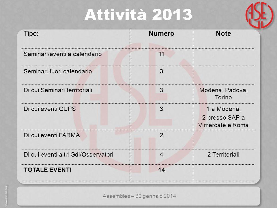 Assemblea – 30 gennaio 2014 Seminari 2013 (Su 14 eventi considerati) Partecipazione 2013 socinon soci totale Totali245371616 Percentuale sul totale40%60% Media per seminario182644
