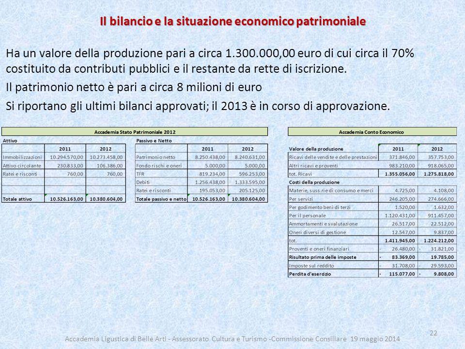 Il bilancio e la situazione economico patrimoniale Ha un valore della produzione pari a circa 1.300.000,00 euro di cui circa il 70% costituito da contributi pubblici e il restante da rette di iscrizione.