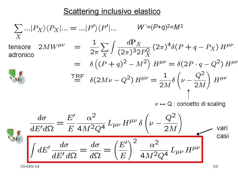 30-Ott-1410 Scattering inclusivo elastico W '=(P+q) 2 =M 2 tensore adronico  ↔ Q : concetto di scaling vari casi