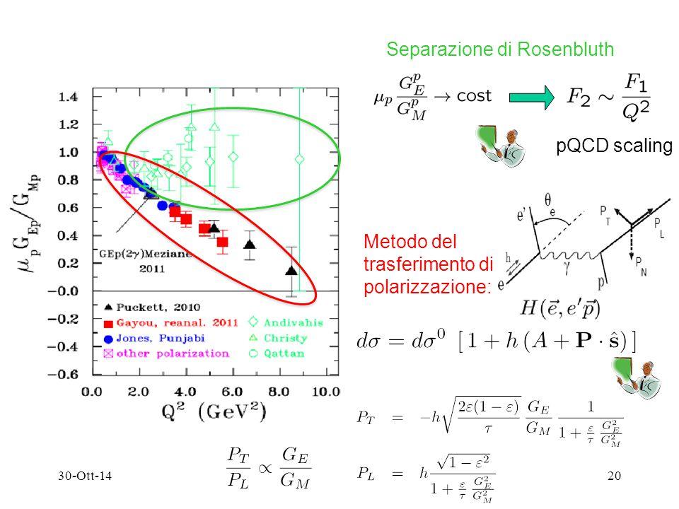 30-Ott-1420 Separazione di Rosenbluth pQCD scaling Metodo del trasferimento di polarizzazione: