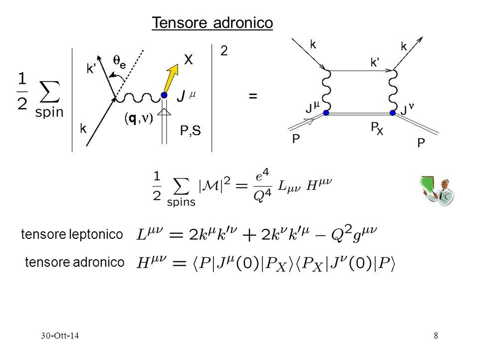 30-Ott-149 Scattering inclusivo  X tensore adronico sezione d'urto per scattering inclusivo (formula generale) grandi angoli soppressi !