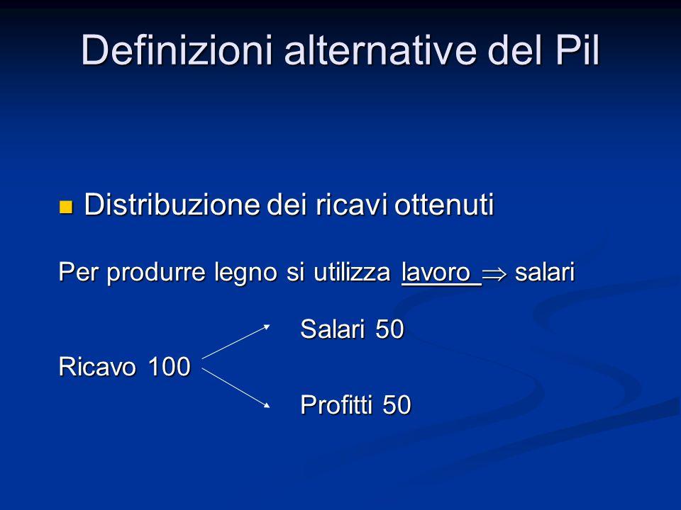 Distribuzione dei ricavi ottenuti Distribuzione dei ricavi ottenuti Per produrre legno si utilizza lavoro  salari Salari 50 Salari 50 Ricavo 100 Profitti 50 Profitti 50 Definizioni alternative del Pil