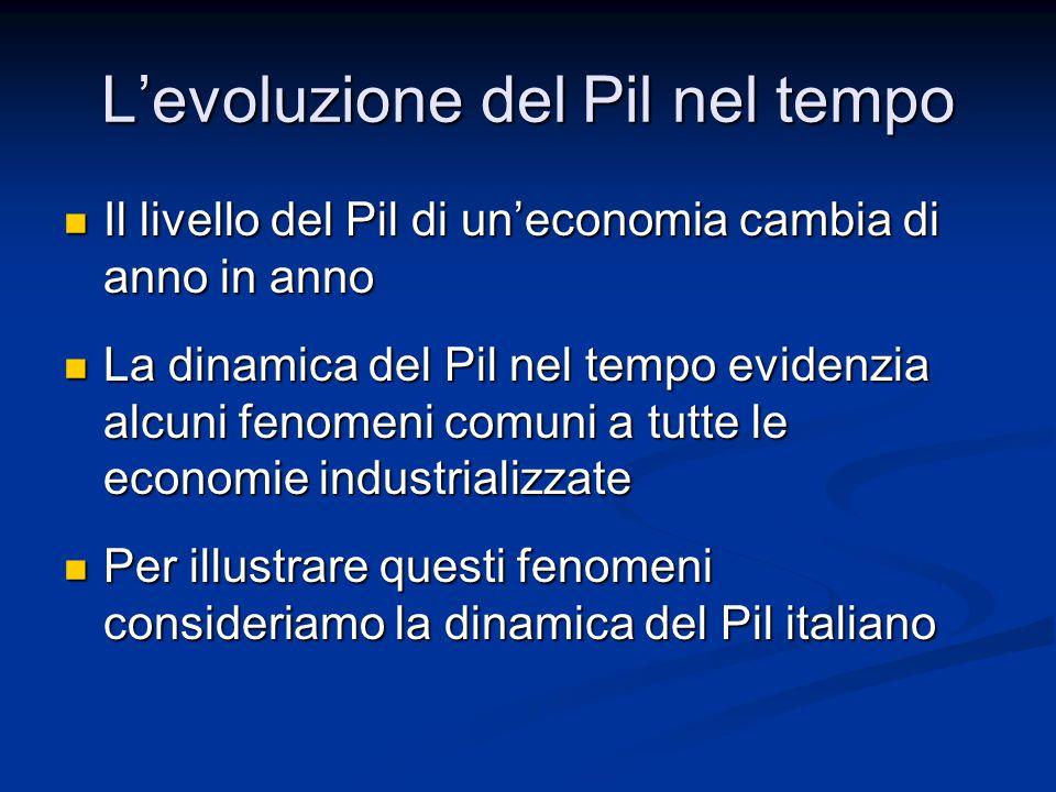 L'evoluzione del Pil nel tempo Il livello del Pil di un'economia cambia di anno in anno Il livello del Pil di un'economia cambia di anno in anno La dinamica del Pil nel tempo evidenzia alcuni fenomeni comuni a tutte le economie industrializzate La dinamica del Pil nel tempo evidenzia alcuni fenomeni comuni a tutte le economie industrializzate Per illustrare questi fenomeni consideriamo la dinamica del Pil italiano Per illustrare questi fenomeni consideriamo la dinamica del Pil italiano