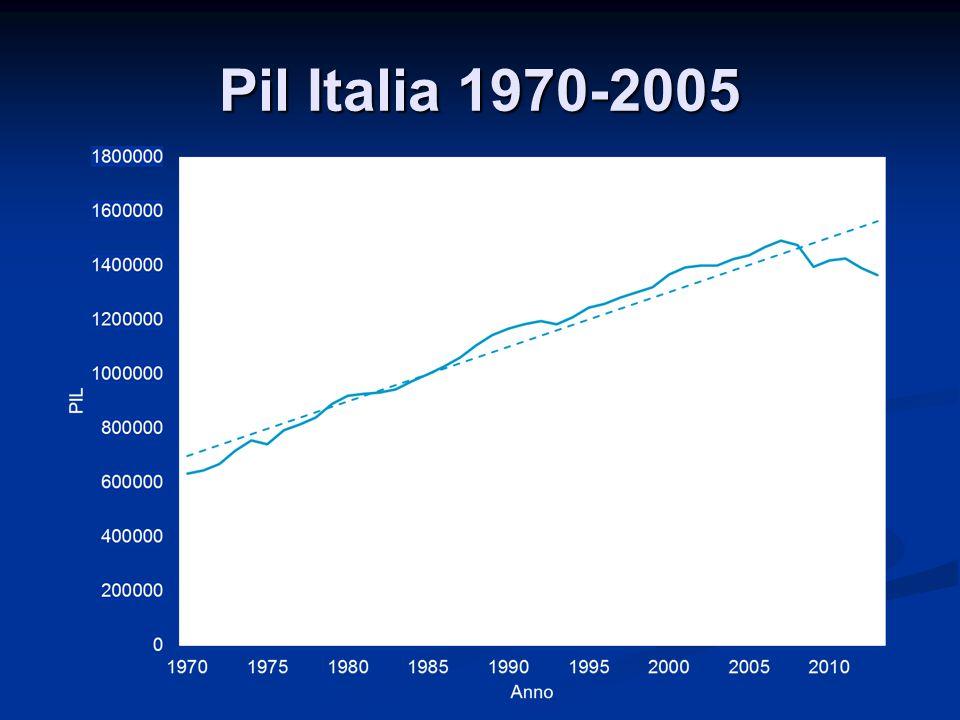 Pil Italia 1970-2005