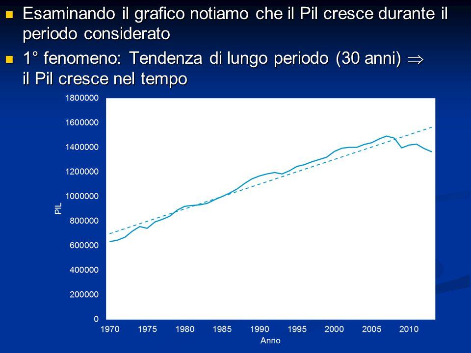 Esaminando il grafico notiamo che il Pil cresce durante il periodo considerato Esaminando il grafico notiamo che il Pil cresce durante il periodo considerato 1° fenomeno: Tendenza di lungo periodo (30 anni)  il Pil cresce nel tempo 1° fenomeno: Tendenza di lungo periodo (30 anni)  il Pil cresce nel tempo