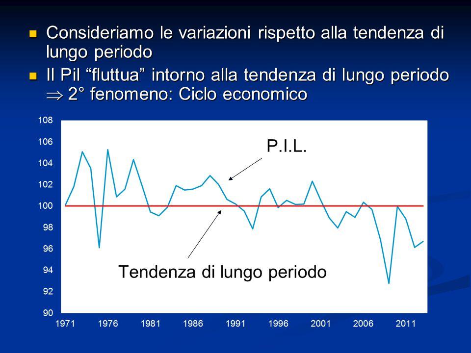Consideriamo le variazioni rispetto alla tendenza di lungo periodo Consideriamo le variazioni rispetto alla tendenza di lungo periodo Il Pil fluttua intorno alla tendenza di lungo periodo  2° fenomeno: Ciclo economico Il Pil fluttua intorno alla tendenza di lungo periodo  2° fenomeno: Ciclo economico