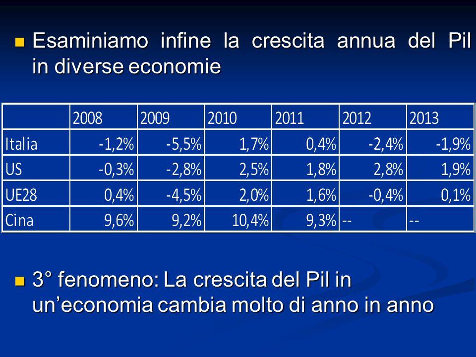 Esaminiamo infine la crescita annua del Pil in diverse economie Esaminiamo infine la crescita annua del Pil in diverse economie 3° fenomeno: La crescita del Pil in un'economia cambia molto di anno in anno 3° fenomeno: La crescita del Pil in un'economia cambia molto di anno in anno