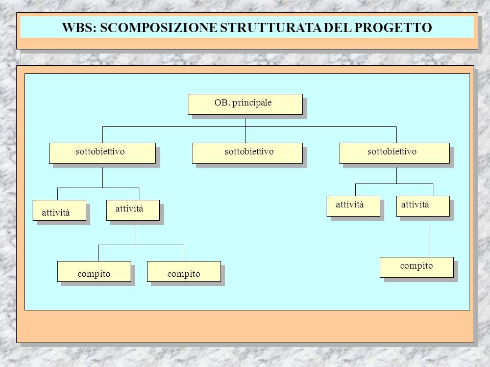 WBS: SCOMPOSIZIONE STRUTTURATA DEL PROGETTO OB. principale sottobiettivo attività compito