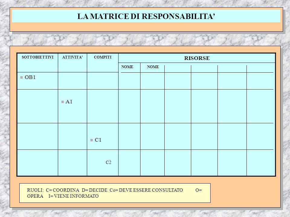 LA MATRICE DI RESPONSABILITA' SOTTOBIETTIVIATTIVITA'COMPITI RISORSE NOME n OB1 n A1 n C1 C2 RUOLI: C= COORDINA D= DECIDE Co= DEVE ESSERE CONSULTATO O= OPERA I= VIENE INFORMATO