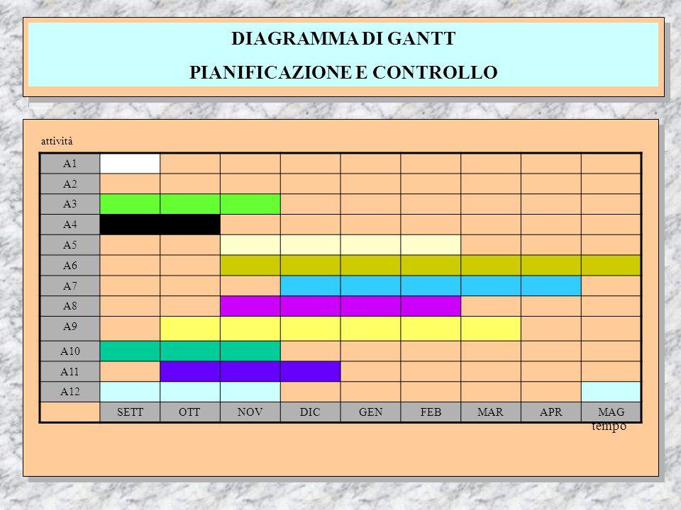 DIAGRAMMA DI GANTT PIANIFICAZIONE E CONTROLLO attività tempo A1 A2 A3 A4 A5 A6 A7 A8 A9 A10 A11 A12 SETTOTTNOVDICGENFEBMARAPRMAG