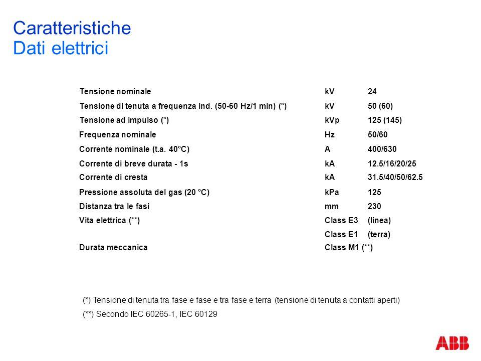 SHS2 Dimensioni di base (per pannelli 500mm/375mm) 1 1 2 3 1 495 (pannelli largh.