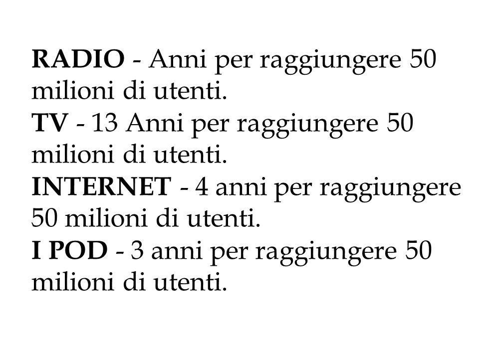 RADIO - Anni per raggiungere 50 milioni di utenti. TV - 13 Anni per raggiungere 50 milioni di utenti. INTERNET - 4 anni per raggiungere 50 milioni di