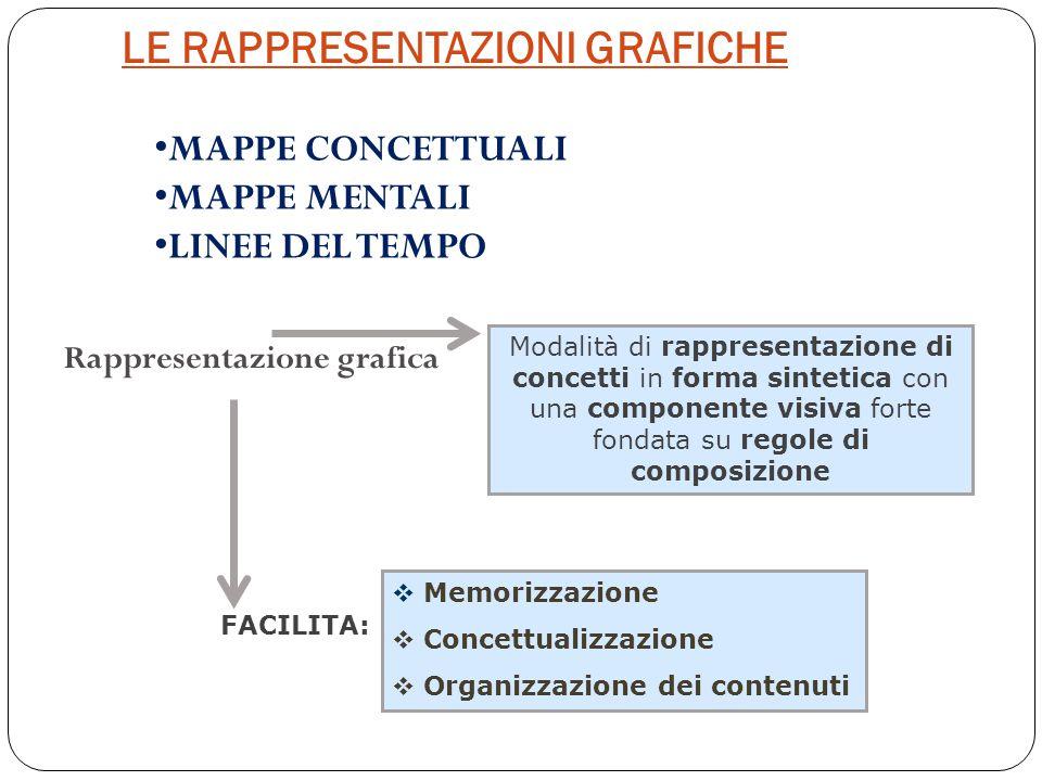 LE RAPPRESENTAZIONI GRAFICHE Rappresentazione grafica Modalità di rappresentazione di concetti in forma sintetica con una componente visiva forte fond