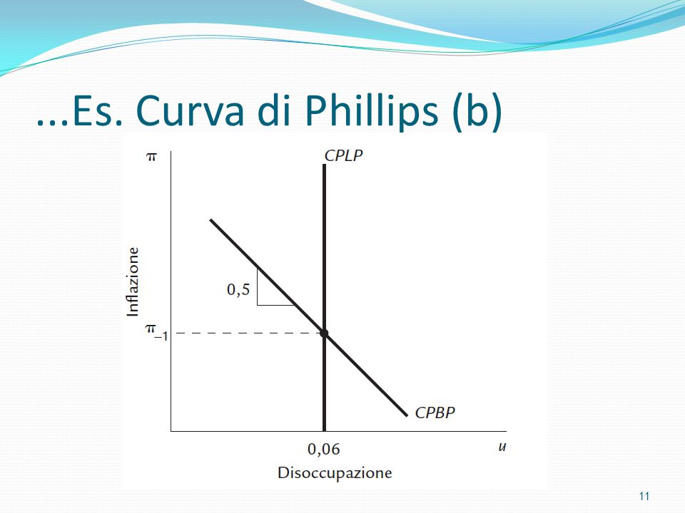 ...Es. Curva di Phillips (b) 11