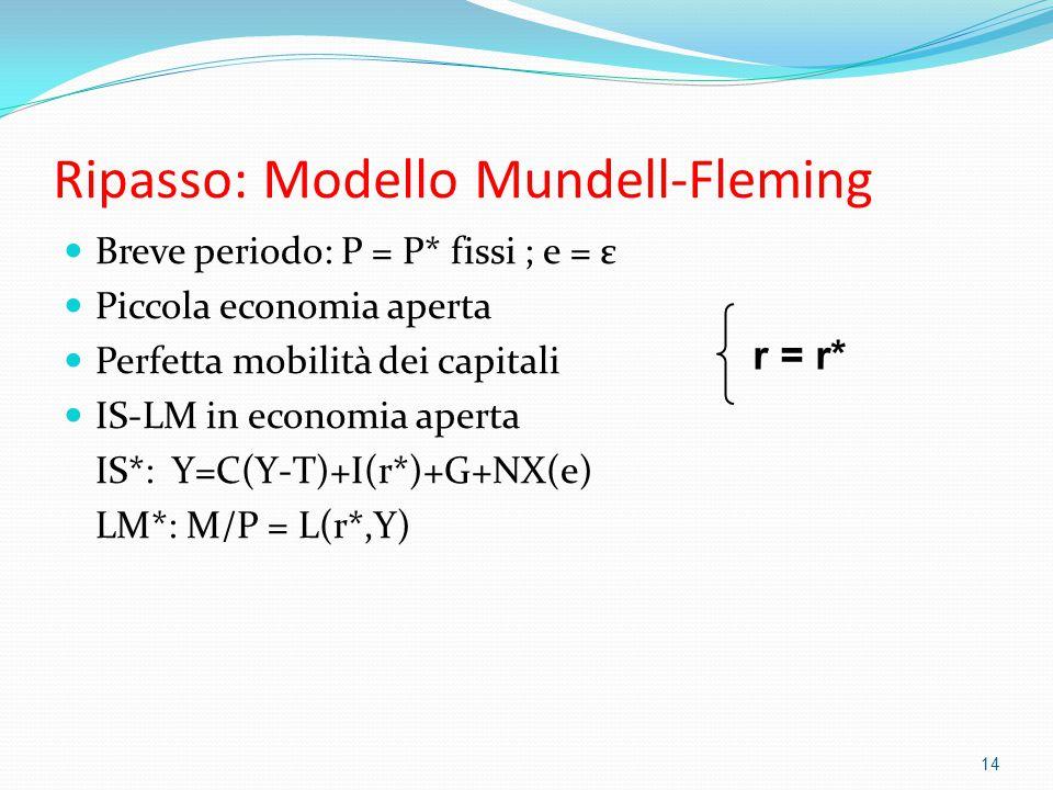 Ripasso: Modello Mundell-Fleming Breve periodo: P = P* fissi ; e = ε Piccola economia aperta Perfetta mobilità dei capitali IS-LM in economia aperta IS*: Y=C(Y-T)+I(r*)+G+NX(e) LM*: M/P = L(r*,Y) 14 r = r*