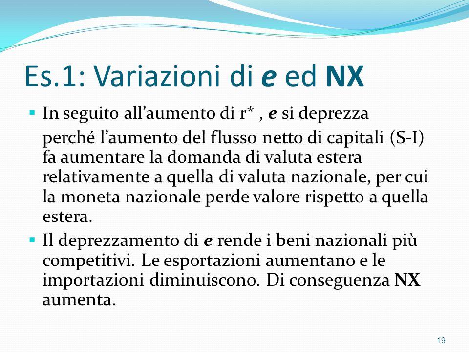 Es.1: Variazioni di e ed NX  In seguito all'aumento di r*, e si deprezza perché l'aumento del flusso netto di capitali (S-I) fa aumentare la domanda di valuta estera relativamente a quella di valuta nazionale, per cui la moneta nazionale perde valore rispetto a quella estera.