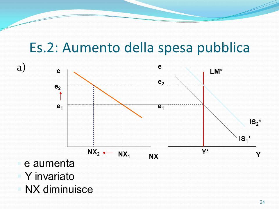 Es.2: Aumento della spesa pubblica a) 24 Y e Y* e1e1 e2e2 IS 1 * IS 2 * LM*  e aumenta  Y invariato  NX diminuisce NX e NX 2 NX 1 e1e1 e2e2