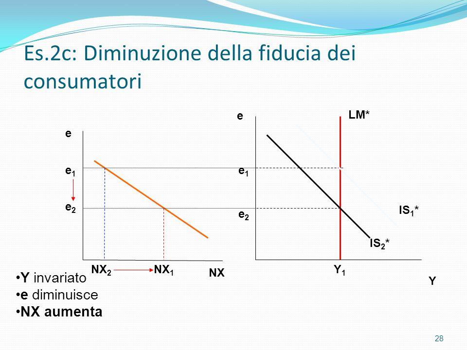Es.2c: Diminuzione della fiducia dei consumatori 28 Y e Y1Y1 e NX 2 NX 1 e2e2 e1e1 NX LM* IS 1 * IS 2 * e1e1 e2e2 Y invariato e diminuisce NX aumenta