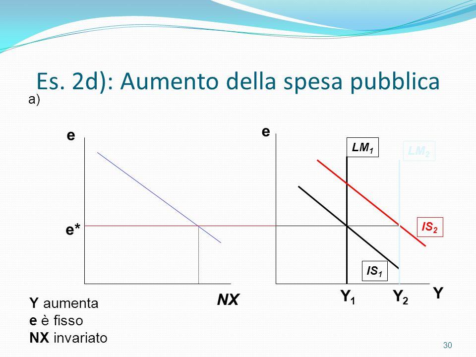 Es. 2d): Aumento della spesa pubblica 30 Y e LM 1 LM 2 IS 2 IS 1 Y aumenta e è fisso NX invariato e NX e* a) Y1Y1 Y2Y2