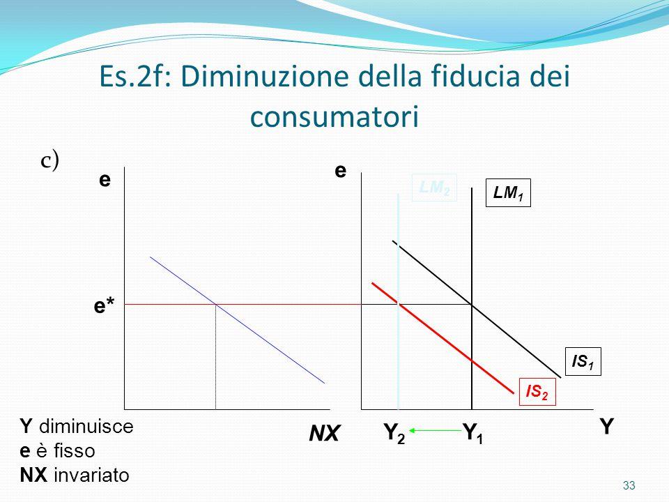 Es.2f: Diminuzione della fiducia dei consumatori c) 33 LM 2 LM 1 IS 1 IS 2 Y e e* Y diminuisce e è fisso NX invariato e NX Y1Y1 Y2Y2
