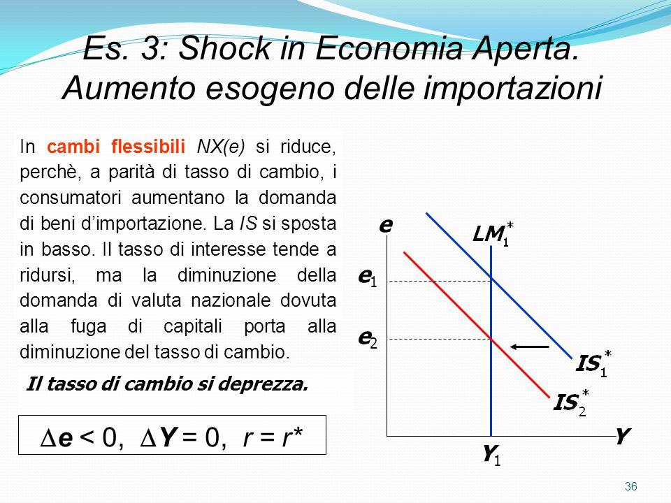 36 Es.3: Shock in Economia Aperta.