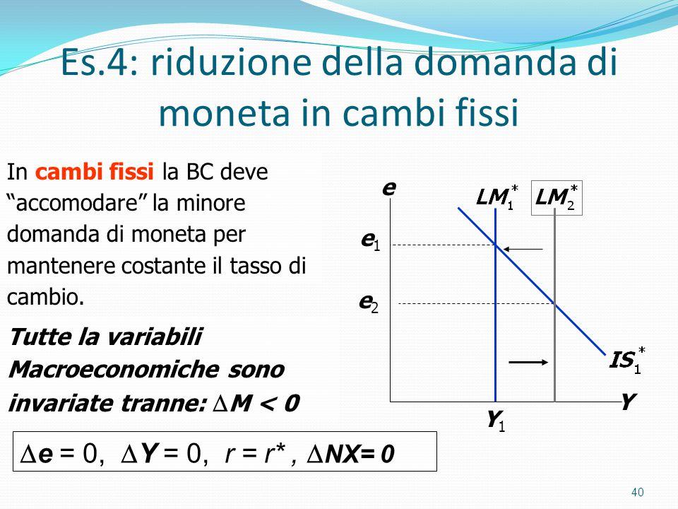 Es.4: riduzione della domanda di moneta in cambi fissi 40 Y e Y1Y1 e2e2 e1e1 In cambi fissi la BC deve accomodare la minore domanda di moneta per mantenere costante il tasso di cambio.