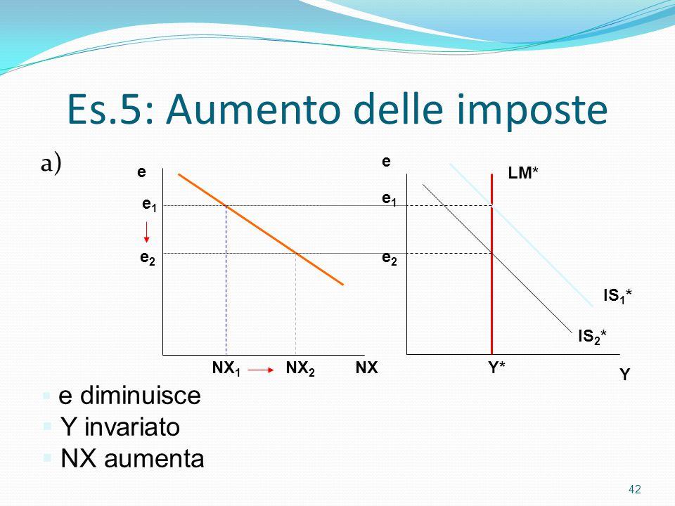 Es.5: Aumento delle imposte a) 42 Y e Y* e2e2 e1e1 IS 2 * IS 1 * LM*  e diminuisce  Y invariato  NX aumenta NX e NX 1 NX 2 e2e2 e1e1
