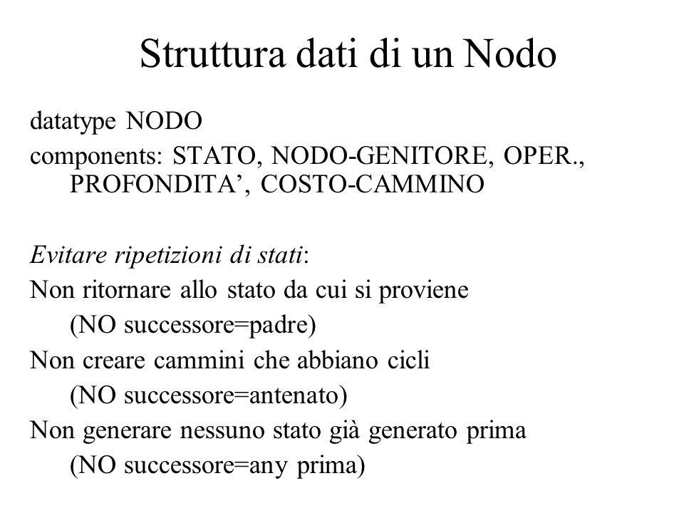 Struttura dati di un Nodo datatype NODO components: STATO, NODO-GENITORE, OPER., PROFONDITA', COSTO-CAMMINO Evitare ripetizioni di stati: Non ritornare allo stato da cui si proviene (NO successore=padre) Non creare cammini che abbiano cicli (NO successore=antenato) Non generare nessuno stato già generato prima (NO successore=any prima)