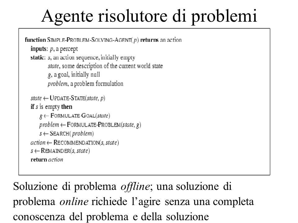 Agente risolutore di problemi Soluzione di problema offline; una soluzione di problema online richiede l'agire senza una completa conoscenza del probl