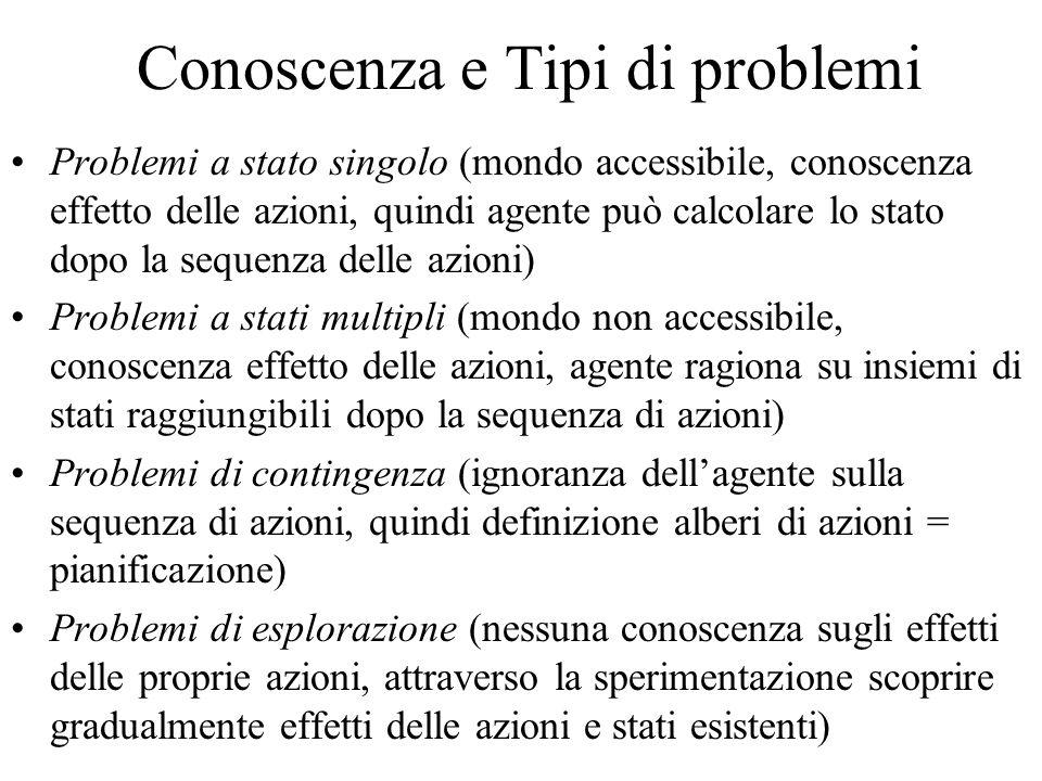 Conoscenza e Tipi di problemi Problemi a stato singolo (mondo accessibile, conoscenza effetto delle azioni, quindi agente può calcolare lo stato dopo