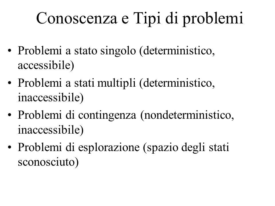 Conoscenza e Tipi di problemi Problemi a stato singolo (deterministico, accessibile) Problemi a stati multipli (deterministico, inaccessibile) Problemi di contingenza (nondeterministico, inaccessibile) Problemi di esplorazione (spazio degli stati sconosciuto)