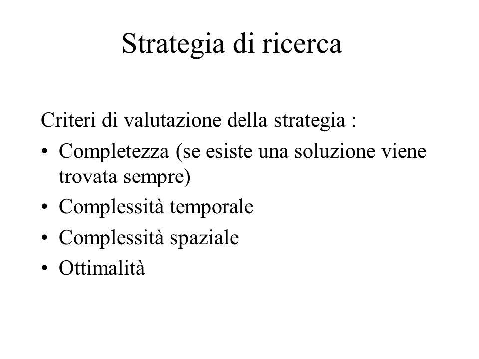 Strategia di ricerca Criteri di valutazione della strategia : Completezza (se esiste una soluzione viene trovata sempre) Complessità temporale Comples