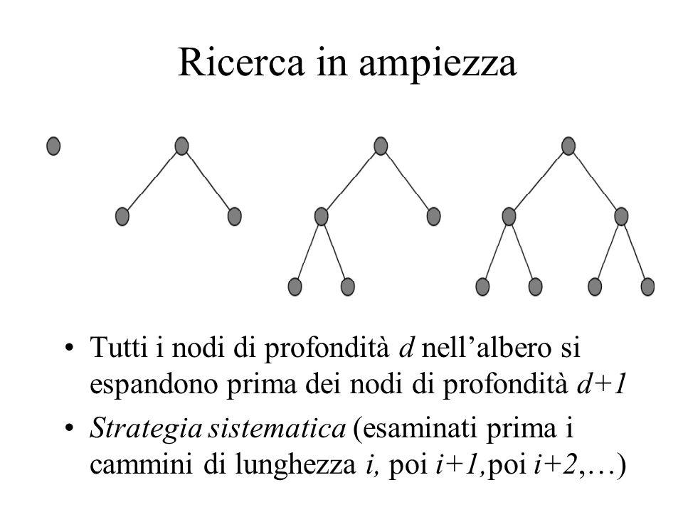 Ricerca in ampiezza Tutti i nodi di profondità d nell'albero si espandono prima dei nodi di profondità d+1 Strategia sistematica (esaminati prima i cammini di lunghezza i, poi i+1,poi i+2,…)
