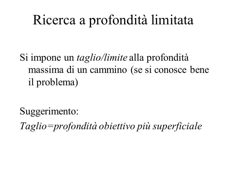 Ricerca a profondità limitata Si impone un taglio/limite alla profondità massima di un cammino (se si conosce bene il problema) Suggerimento: Taglio=p