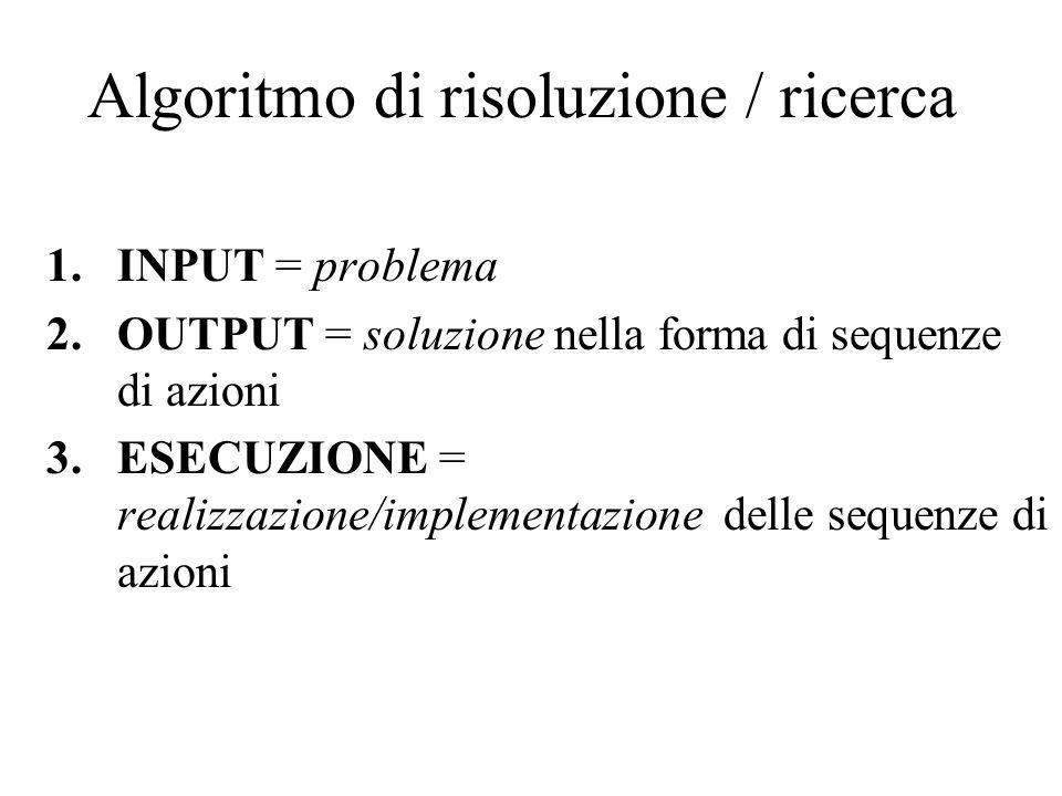 Algoritmo di risoluzione / ricerca 1.INPUT = problema 2.OUTPUT = soluzione nella forma di sequenze di azioni 3.ESECUZIONE = realizzazione/implementazi