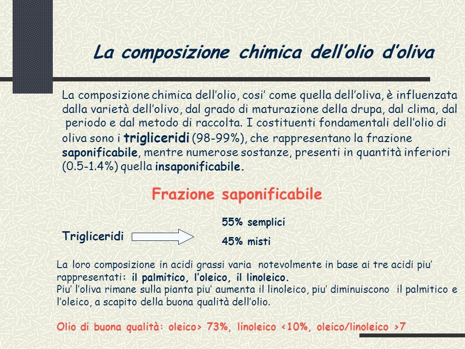 La composizione chimica dell'olio d'oliva La composizione chimica dell'olio, cosi' come quella dell'oliva, è influenzata dalla varietà dell'olivo, dal grado di maturazione della drupa, dal clima, dal periodo e dal metodo di raccolta.