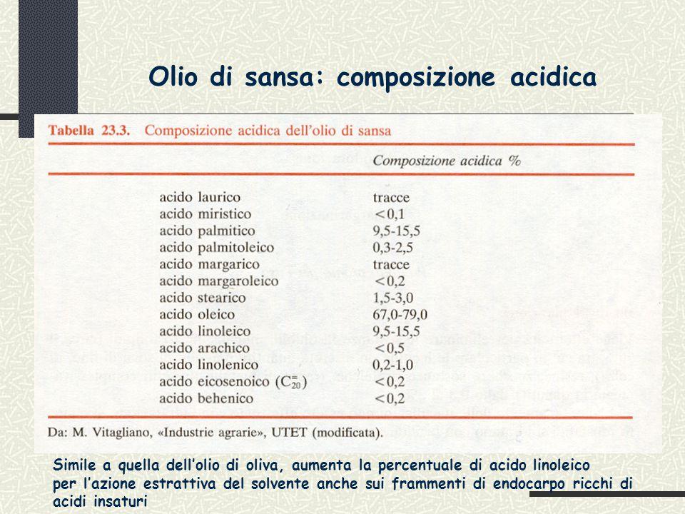 Olio di sansa: composizione acidica Simile a quella dell'olio di oliva, aumenta la percentuale di acido linoleico per l'azione estrattiva del solvente anche sui frammenti di endocarpo ricchi di acidi insaturi