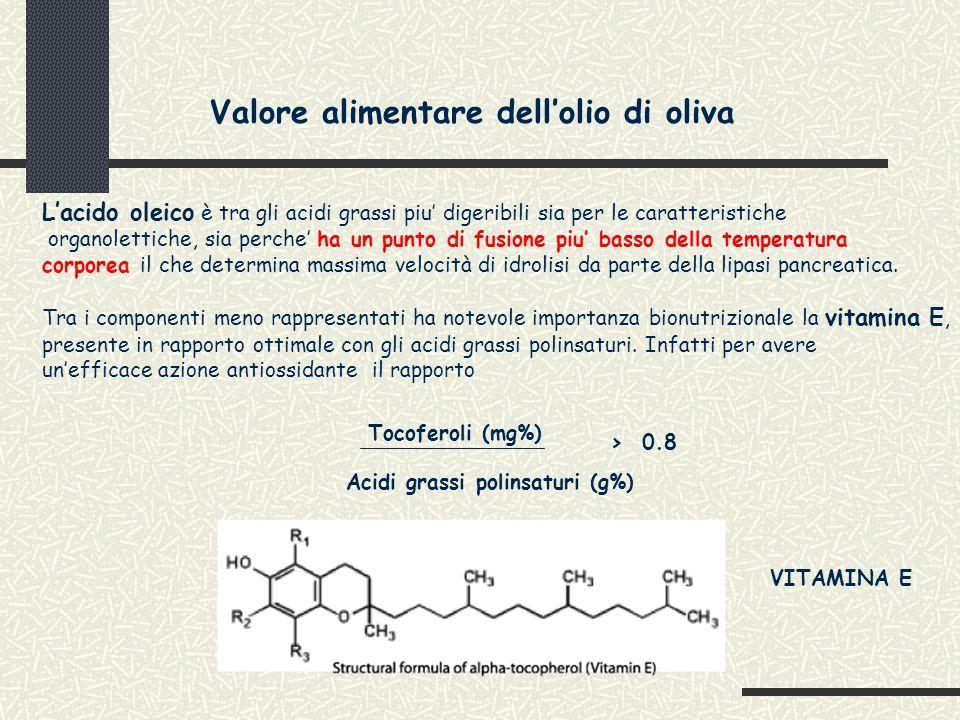 L'acido oleico è tra gli acidi grassi piu' digeribili sia per le caratteristiche organolettiche, sia perche' ha un punto di fusione piu' basso della temperatura corporea il che determina massima velocità di idrolisi da parte della lipasi pancreatica.
