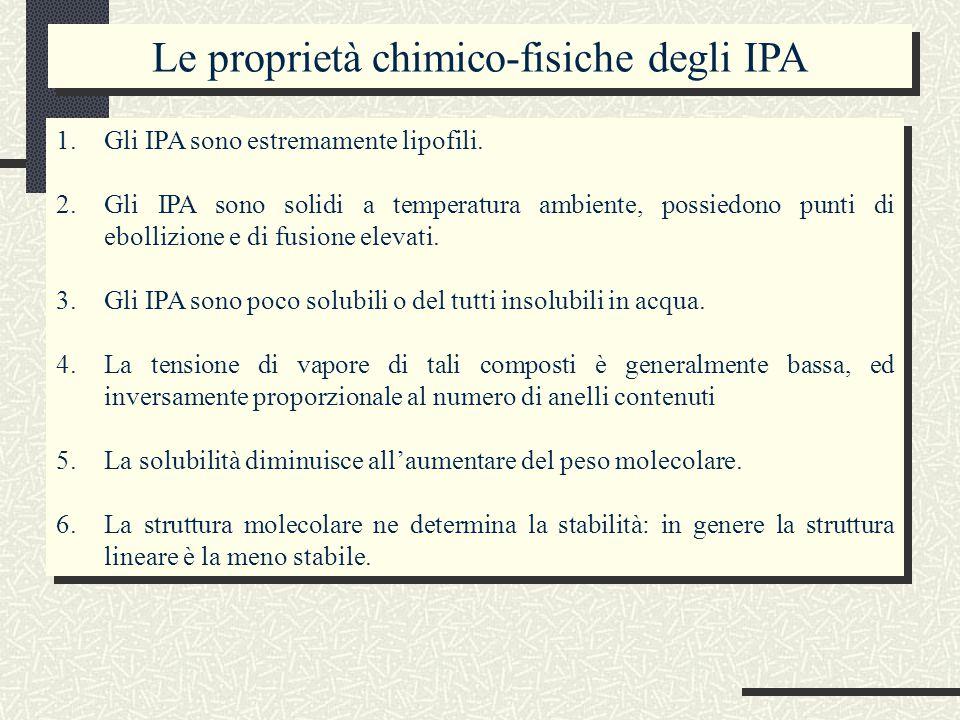 1.Gli IPA sono estremamente lipofili.