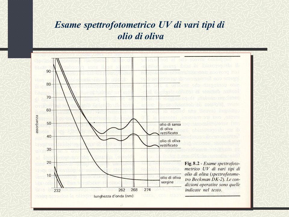 Esame spettrofotometrico UV di vari tipi di olio di oliva