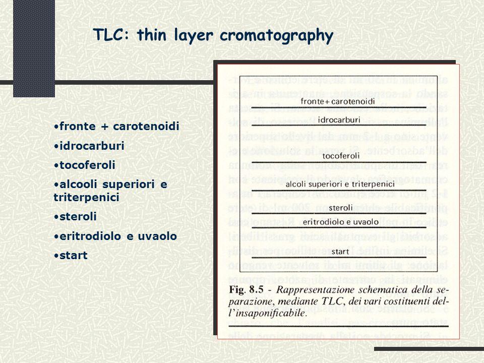 fronte + carotenoidi idrocarburi tocoferoli alcooli superiori e triterpenici steroli eritrodiolo e uvaolo start TLC: thin layer cromatography