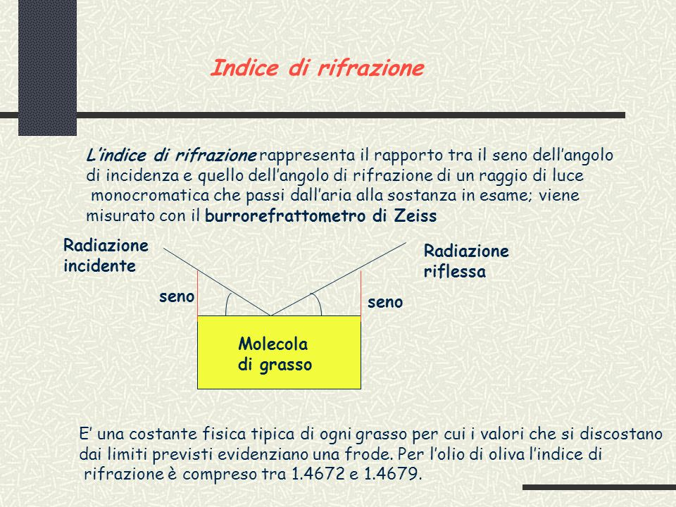 Indice di rifrazione L'indice di rifrazione rappresenta il rapporto tra il seno dell'angolo di incidenza e quello dell'angolo di rifrazione di un raggio di luce monocromatica che passi dall'aria alla sostanza in esame; viene misurato con il burrorefrattometro di Zeiss Radiazione incidente Radiazione riflessa seno Molecola di grasso E' una costante fisica tipica di ogni grasso per cui i valori che si discostano dai limiti previsti evidenziano una frode.