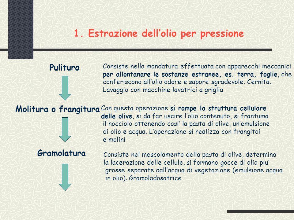 1.Estrazione dell'olio per pressione Pulitura Consiste nella mondatura effettuata con apparecchi meccanici per allontanare le sostanze estranee, es.