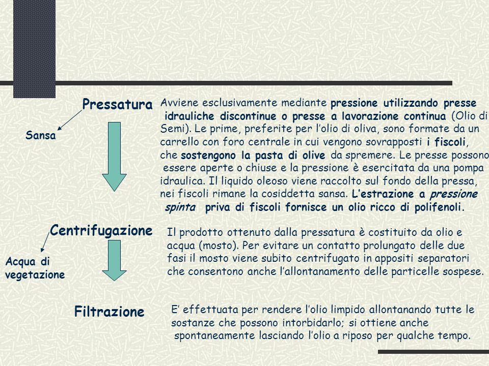 Pressatura Decantazione dopo centrifugazione