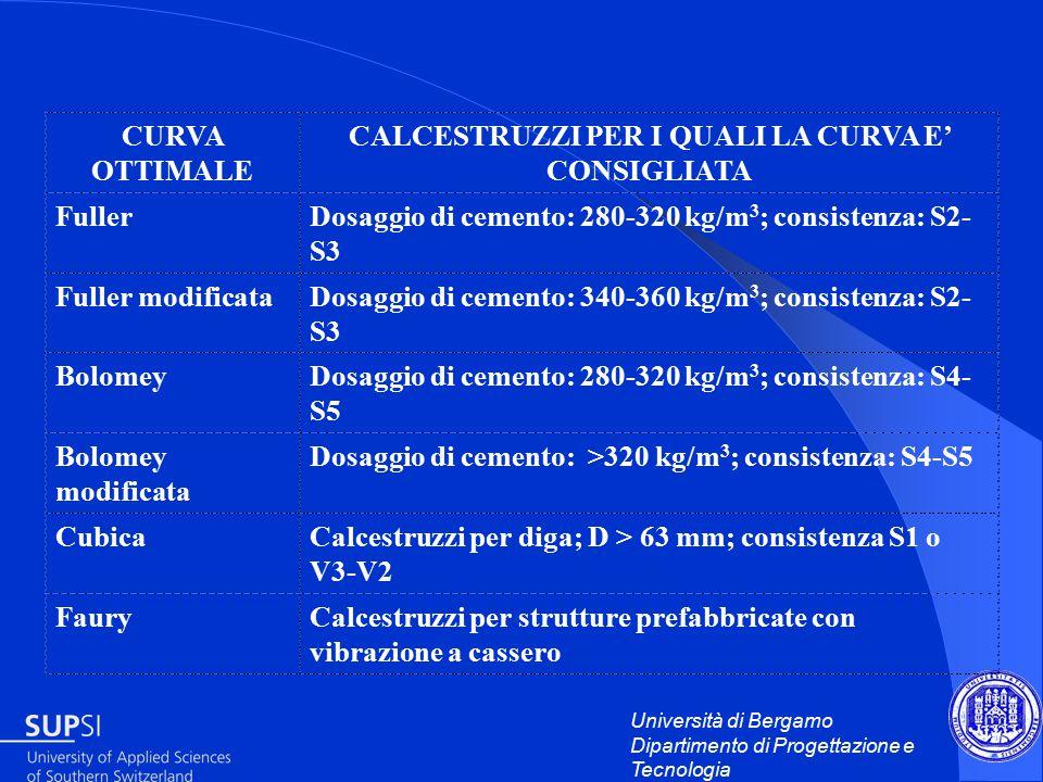 Università di Bergamo Dipartimento di Progettazione e Tecnologia CURVA OTTIMALE CALCESTRUZZI PER I QUALI LA CURVA E' CONSIGLIATA FullerDosaggio di cemento: 280-320 kg/m 3 ; consistenza: S2- S3 Fuller modificataDosaggio di cemento: 340-360 kg/m 3 ; consistenza: S2- S3 BolomeyDosaggio di cemento: 280-320 kg/m 3 ; consistenza: S4- S5 Bolomey modificata Dosaggio di cemento: >320 kg/m 3 ; consistenza: S4-S5 CubicaCalcestruzzi per diga; D > 63 mm; consistenza S1 o V3-V2 FauryCalcestruzzi per strutture prefabbricate con vibrazione a cassero