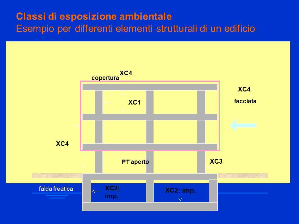 Classi di esposizione ambientale Esempio per differenti elementi strutturali di un edificio falda freatica PT aperto facciata copertura XC1 XC3 XC4 XC2; imp.