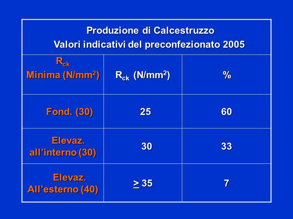 Produzione di Calcestruzzo Produzione di Calcestruzzo Valori indicativi del preconfezionato 2005 Valori indicativi del preconfezionato 2005 R ck Minima (N/mm 2 ) R ck (N/mm 2 ) % Fond.